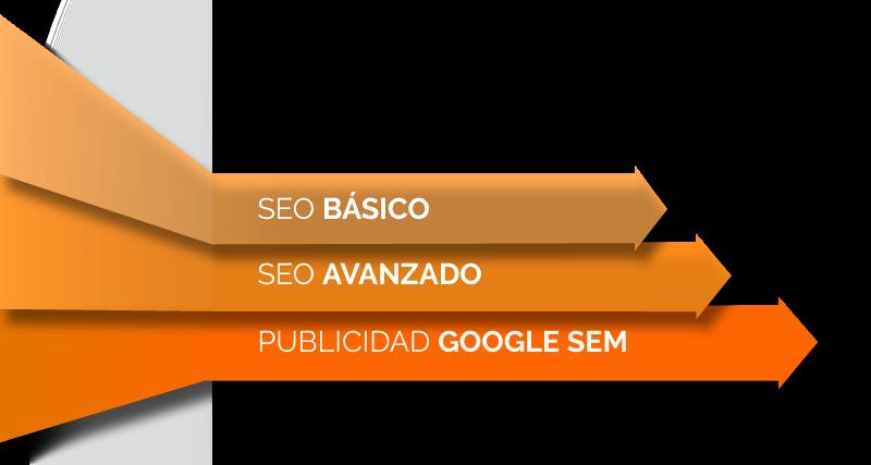 Posicionamiento SEO / SEM / SMO